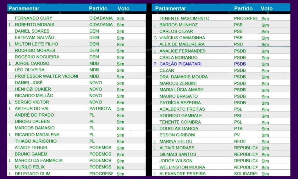 Deputados que votaram a favor do PLC 26, de Doria